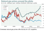 natural gas prices energyindependenceforstates.com rr